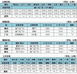 玉米集港量增加  北港价格高位下调 国内豆粕延续跌势