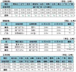 玉米价格窄幅调整 美豆延续涨势  国内豆粕弱势下调