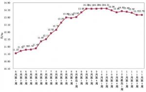 农业农村部:11月第4周活猪价格上调,仔猪价格下跌