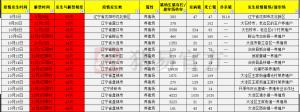 怪哉!辽宁7市全解禁  猪价竟然大幅下滑