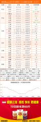 猪易通app12月7日各地猪价走势-下跌现象增多