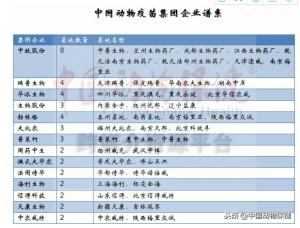 中国动物疫苗的2018!