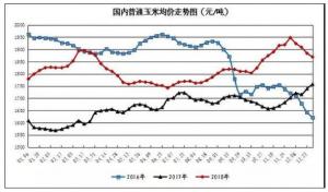 2018年玉米市场热点回顾