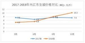 深度!非洲猪瘟下,四川内江竟有81.5%养户欲扩栏