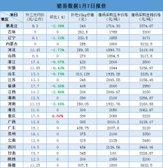 1月7日最新生猪、仔猪、玉米、豆粕价格