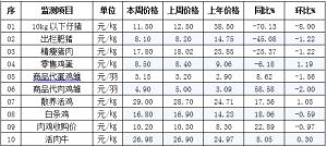 辽宁省昌图县2019年1月9日第02周畜牧业价格监测信息
