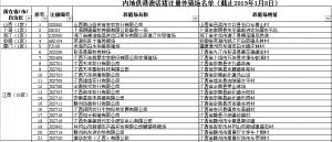 海关总署发布内地供港澳活猪注册养殖场名单(截止2019年1月8日)