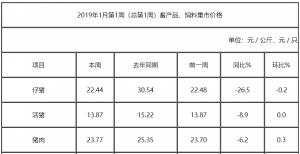 2019年1月份第1周畜产品和饲料集贸市场价格情况