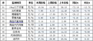 辽宁省昌图县2019年1月16日第03周畜牧业价格监测信息