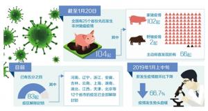 新发生非洲猪瘟疫情数环比下降66.7%,疫