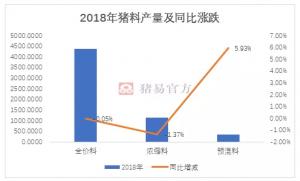 2018年饲料市场有变化!