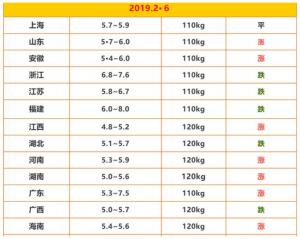 多数屠企放假,13省猪价依然保持上涨之势