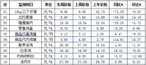 辽宁省昌图县2019年1月30日第05周畜牧业价格监测信息