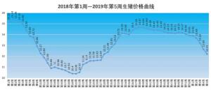 2019年1月份总体回落12.3%,连续4周几乎直线下跌