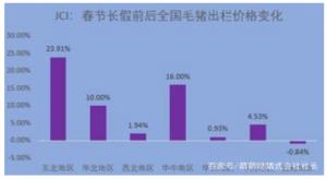 聚焦我国春节猪市:全国涨价不停歇,东北猪价涨势强
