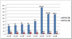 一组数据知晓2018猪业