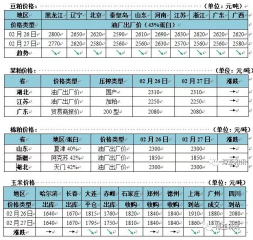 玉米价格持续下跌 关注市场购销心态 国内豆粕现货延续下跌
