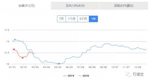 2018年国家生猪市场流