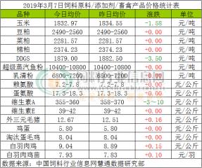 3月7日玉米、豆粕价格汇总!