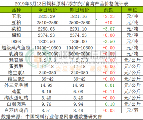 3月14日最新玉米、豆粕价格