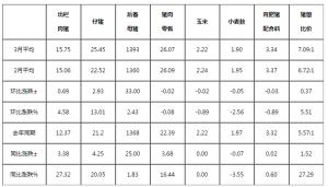 2019年3月四川生猪价格和生产监测情况