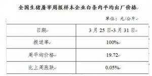 生猪及白条肉价格走势周报(2019年3月25日-3月31日)
