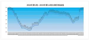 2019年第14周生猪价格、仔猪价格和猪粮比价分析