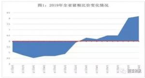 2019年一季度辽宁省生猪产业发展报告