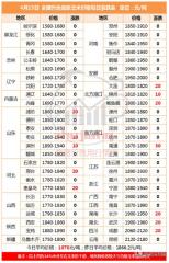 玉米市场稳中偏强运行 华北及港销部分地区涨10-30元