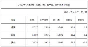 2019年4月份第4周畜产品和饲料集贸市场价格情况