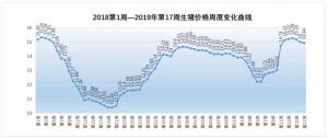 2019年第17周生猪价格、仔猪价格、玉米价格和猪粮比价分析
