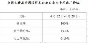 生猪及白条产品价格走势周报(4月22日-4月28日)