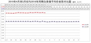 猪肉价格走势分析(4.27-5.3)