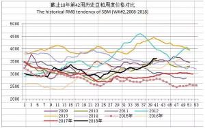 5月8日豆粕报价 价格继续微涨