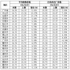 广东生猪价格周环比上涨5.01%,中山市上涨最多