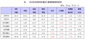 4月四川生猪监测,仔猪价格涨势强劲,多地反映一猪难求