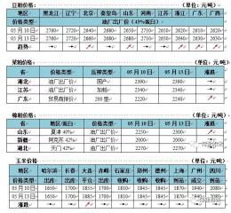 饲料原料价格分析
