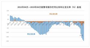 4月末能繁母猪、生猪存栏继续双降:生猪总存栏将跌破3.6亿头!