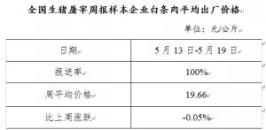 生猪及白条肉价格走势(2019年5月13日-5月19日)