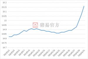 5月缓慢上涨,6月猪价继续上行?!