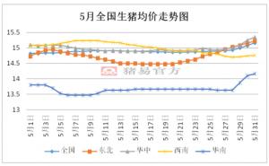 6月中下旬多地猪源断档期 均价或冲破8.5