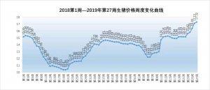 2019年第27周生猪价格、仔猪价格、玉米价格和猪粮比价分析:猪价继续上行,7月可能徘徊