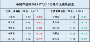 今日猪价大幅上涨,或将正式进入7月涨势潮流