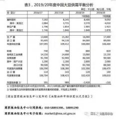 预计:2019年我国大豆产量1740万吨、玉米产量2.554亿吨