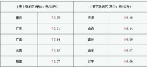 CFT猪评:猪价调整地区增多 四川新发非瘟疫情