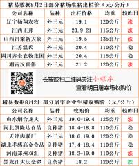 猪易通app19年8月2日部分企业猪价动态