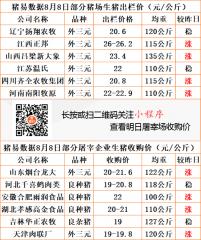 猪易通app19年8月8日部分企业猪价动态