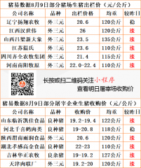 猪易通app19年8月9日部分企业猪价动态