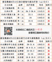 猪易通app19年8月12日部分企业猪价动态