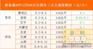 猪易通app12月04日各地外三元价格一览图